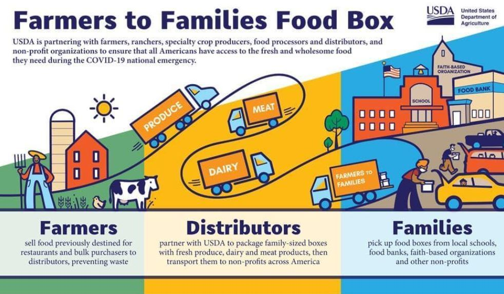 Farmers to Families Food Boxes will be available this week at   🧀🥛 Tuesday (16th) & Thursday (18th) from 1:30 - 4 PM at the Claremore Expo Center  🧀🥛 Friday (19th)  from 10 AM - 12 PM at First Assembly of God   This is OPEN TO EVERYONE!